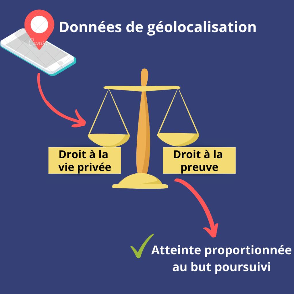 Données de géolocalisation