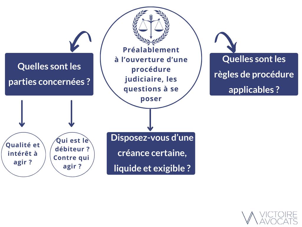 Infographie - Impayés internationaux ouverture procédure
